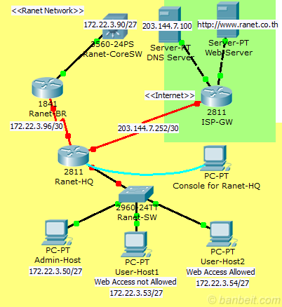 Cisco Learning Labs CCNA & CCNP Labs - Cisco Learning ...